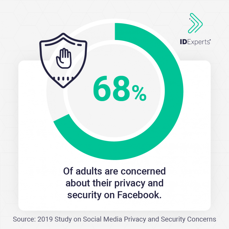 2019 Study On Social Media Privacy And Security Concerns Idx